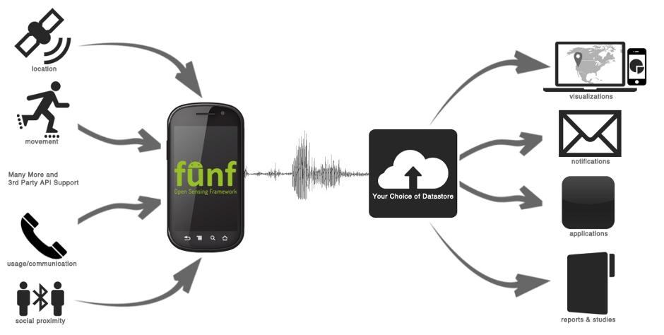 Funf | Open Sensing Framework