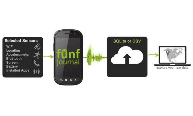 funf   Open Sensing Framework